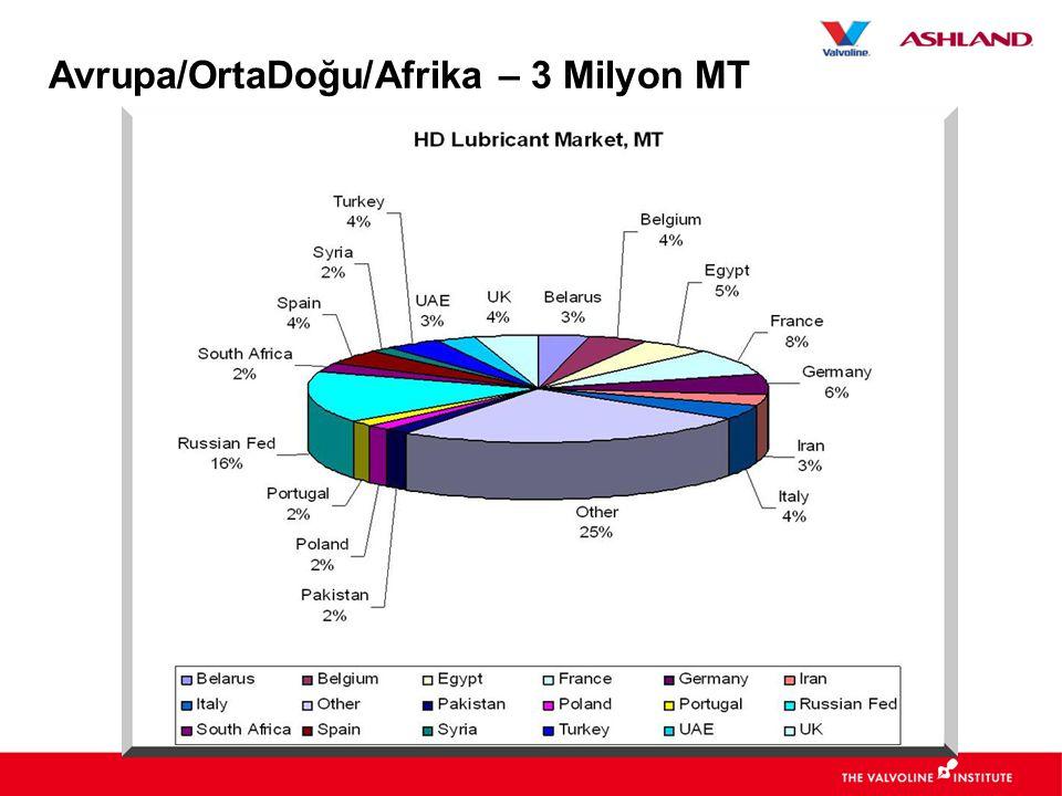Avrupa/OrtaDoğu/Afrika – 3 Milyon MT