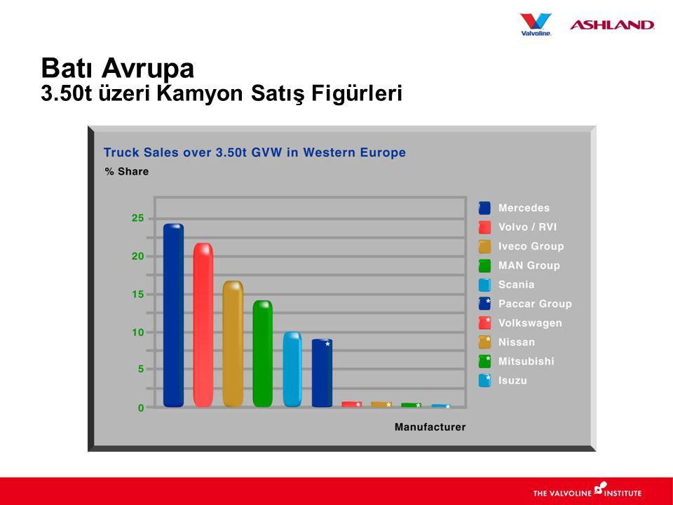 Batı Avrupa 3.50t üzeri Kamyon Satış Figürleri