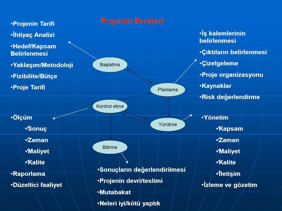 •Projenin Tarifi •İhtiyaç Analizi •Hedef/Kapsam Belirlenmesi •Yaklaşım/Metodoloji •Fizibilite/Bütçe •Proje Tarifi •İş kalemlerinin belirlenmesi •Çıktı