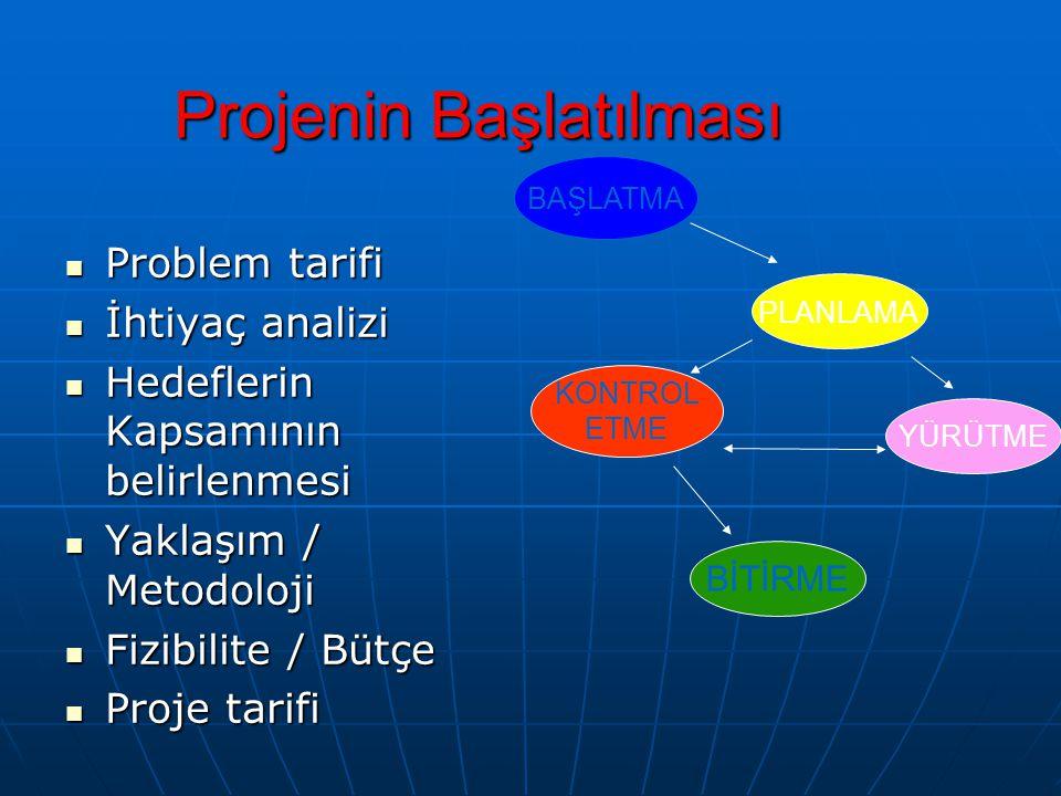 Projenin Başlatılması  Problem tarifi  İhtiyaç analizi  Hedeflerin Kapsamının belirlenmesi  Yaklaşım / Metodoloji  Fizibilite / Bütçe  Proje tar