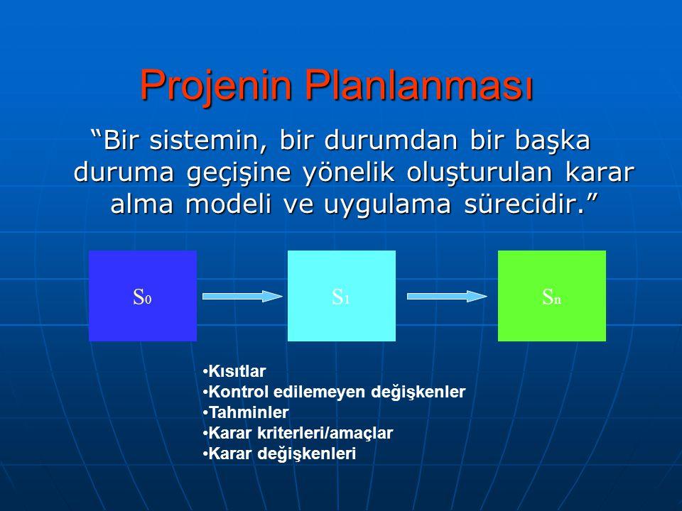 """Projenin Planlanması """"Bir sistemin, bir durumdan bir başka duruma geçişine yönelik oluşturulan karar alma modeli ve uygulama sürecidir."""" S0S0 S1S1 SnS"""