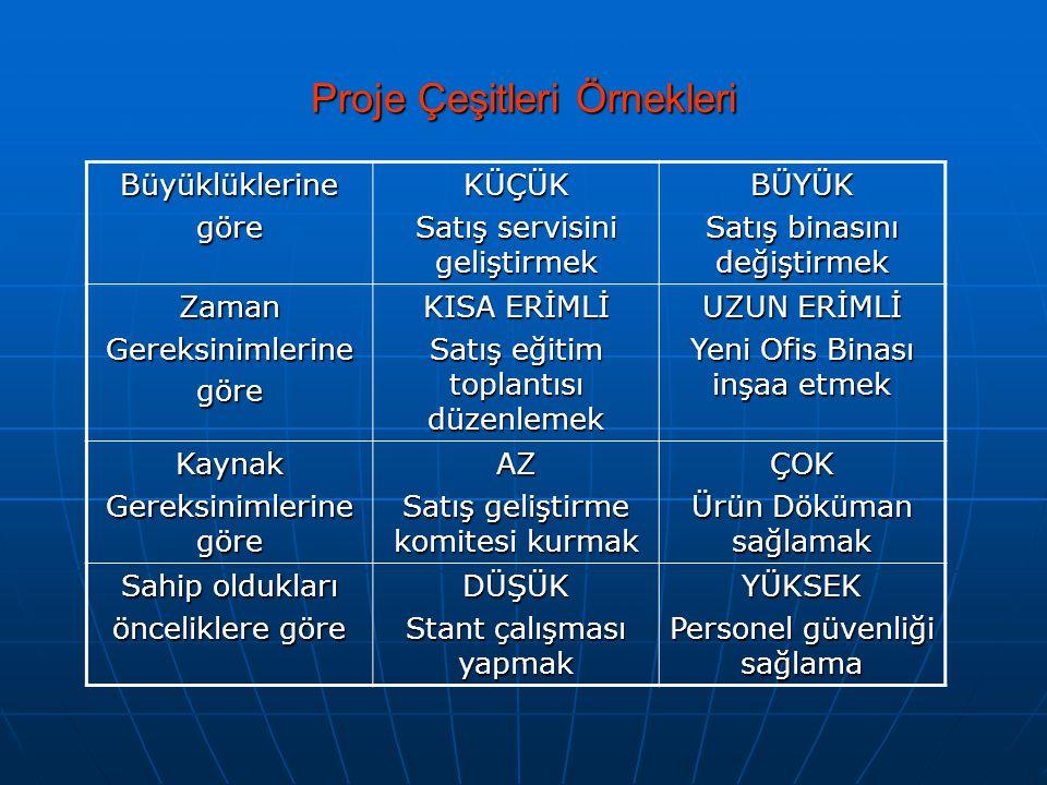Fizibilite / Bütçe PROJE TOPLAM MALİYETİ Direkt Maliyet  Malzeme  Personel  Ekipman  Dış hizmet alımı  Vb.