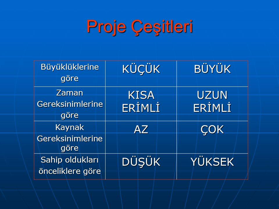 Proje Maliyetinin Çıkarılması Almanız gereken malzemenin ve hizmetlerin bir listesini yaparız.