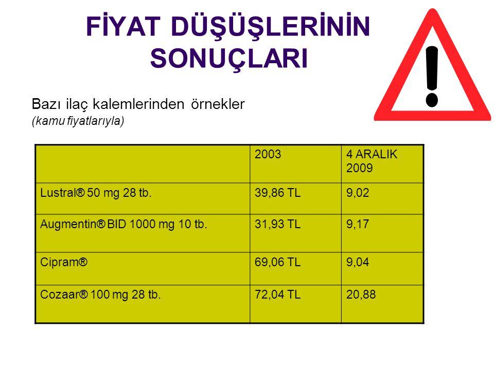 FİYAT DÜŞÜŞLERİNİN SONUÇLARI Bazı ilaç kalemlerinden örnekler (kamu fiyatlarıyla) 20034 ARALIK 2009 Lustral® 50 mg 28 tb.39,86 TL9,02 Augmentin® BID 1