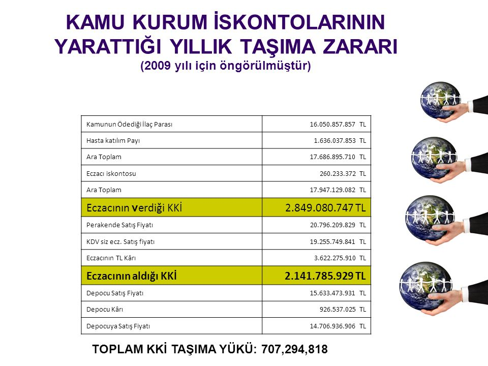 KAMU KURUM İSKONTOLARININ YARATTIĞI YILLIK TAŞIMA ZARARI (2009 yılı için öngörülmüştür) Kamunun Ödediği İlaç Parası16.050.857.857 TL Hasta katılım Pay