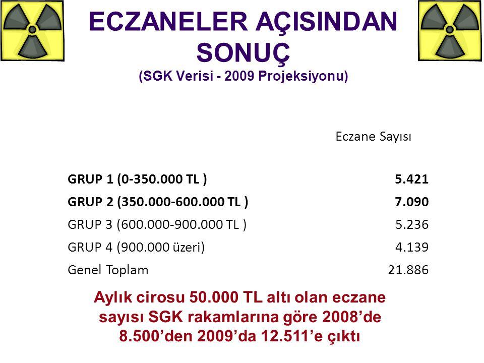 ECZANELER AÇISINDAN SONUÇ (SGK Verisi - 2009 Projeksiyonu) Eczane Sayısı GRUP 1 (0-350.000 TL )5.421 GRUP 2 (350.000-600.000 TL )7.090 GRUP 3 (600.000