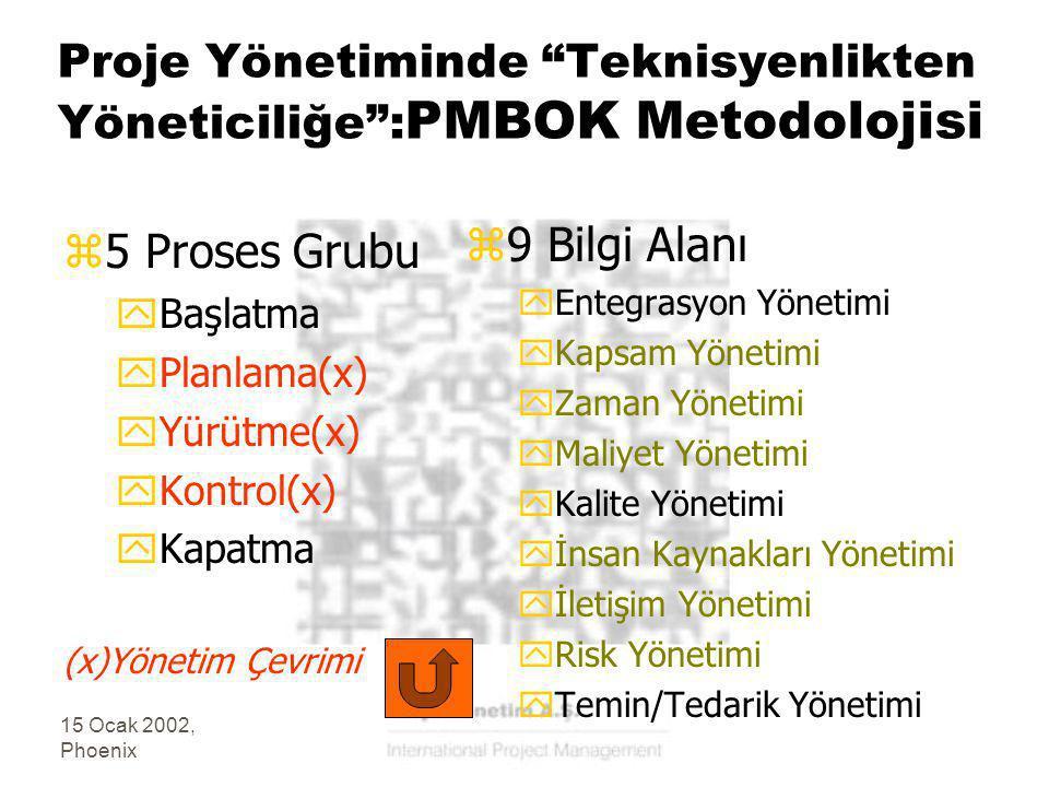 15 Ocak 2002, Phoenix Proje Yönetiminde Teknisyenlikten Yöneticiliğe : PMBOK Metodolojisi z5 Proses Grubu yBaşlatma yPlanlama(x) yYürütme(x) yKontrol(x) yKapatma (x)Yönetim Çevrimi z 9 Bilgi Alanı yEntegrasyon Yönetimi yKapsam Yönetimi yZaman Yönetimi yMaliyet Yönetimi yKalite Yönetimi yİnsan Kaynakları Yönetimi yİletişim Yönetimi yRisk Yönetimi yTemin/Tedarik Yönetimi