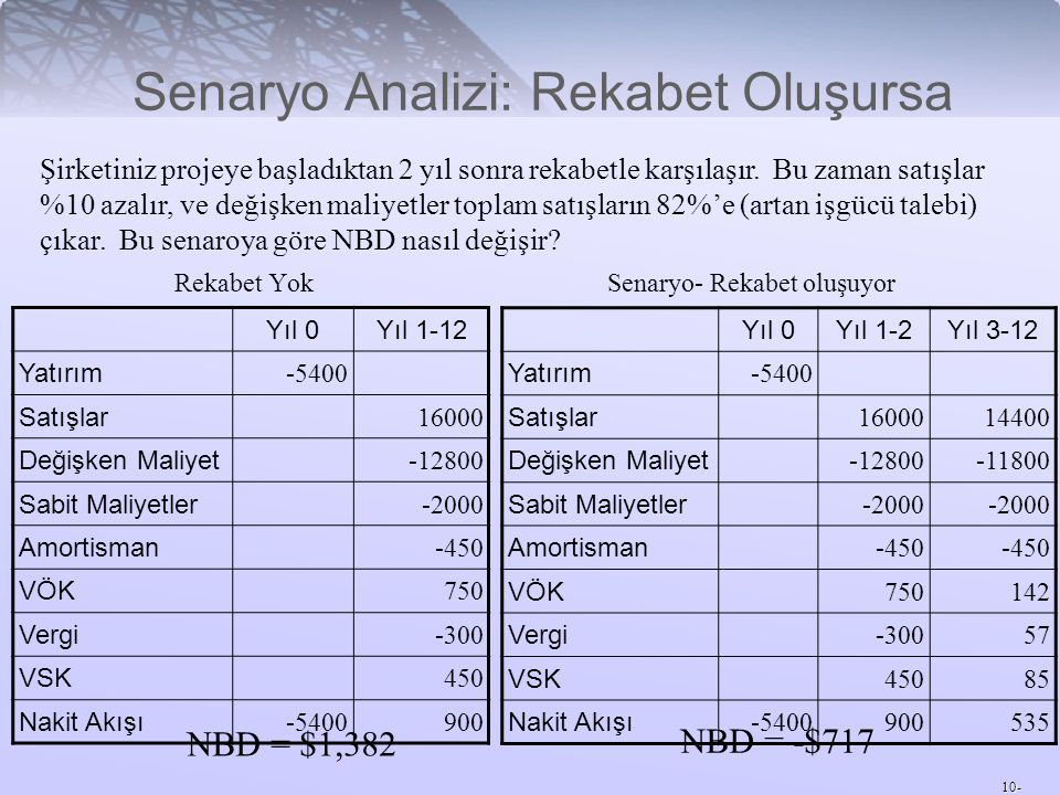 10- Senaryo Analizi: Rekabet Oluşursa Rekabet Yok Senaryo- Rekabet oluşuyor NBD = $1,382 NBD = -$717 Şirketiniz projeye başladıktan 2 yıl sonra rekabe