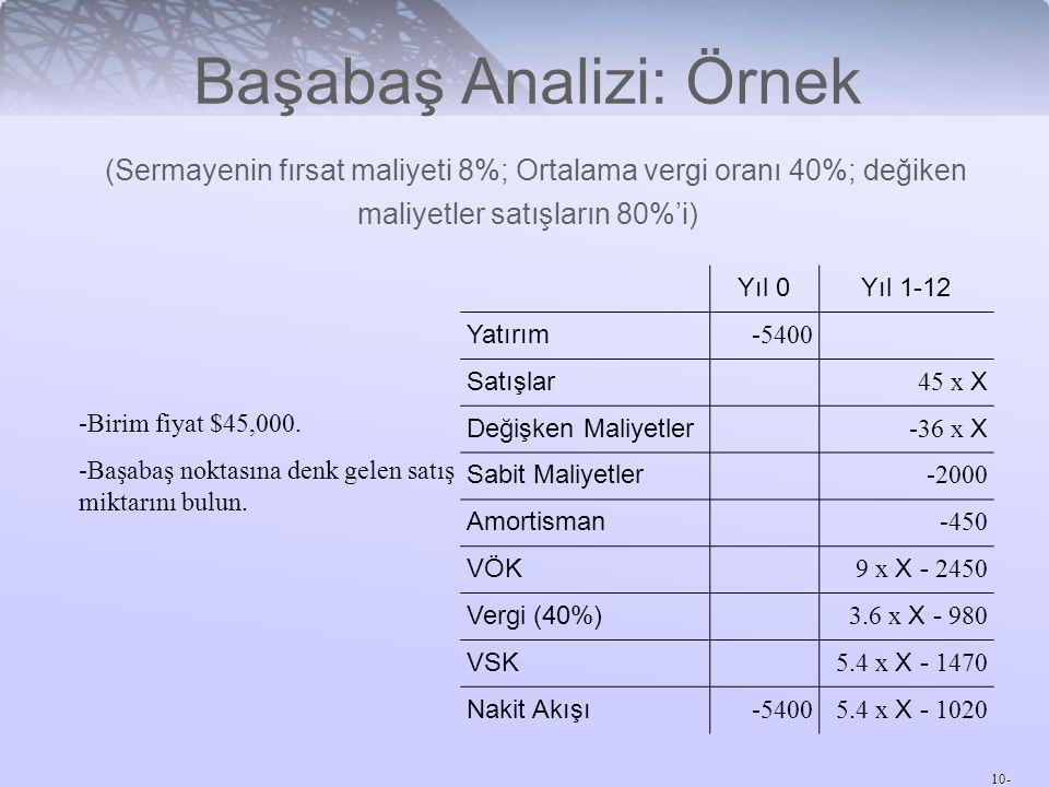 10- Başabaş Analizi: Örnek (Sermayenin fırsat maliyeti 8%; Ortalama vergi oranı 40%; değiken maliyetler satışların 80%'i) -Birim fiyat $45,000. -Başab