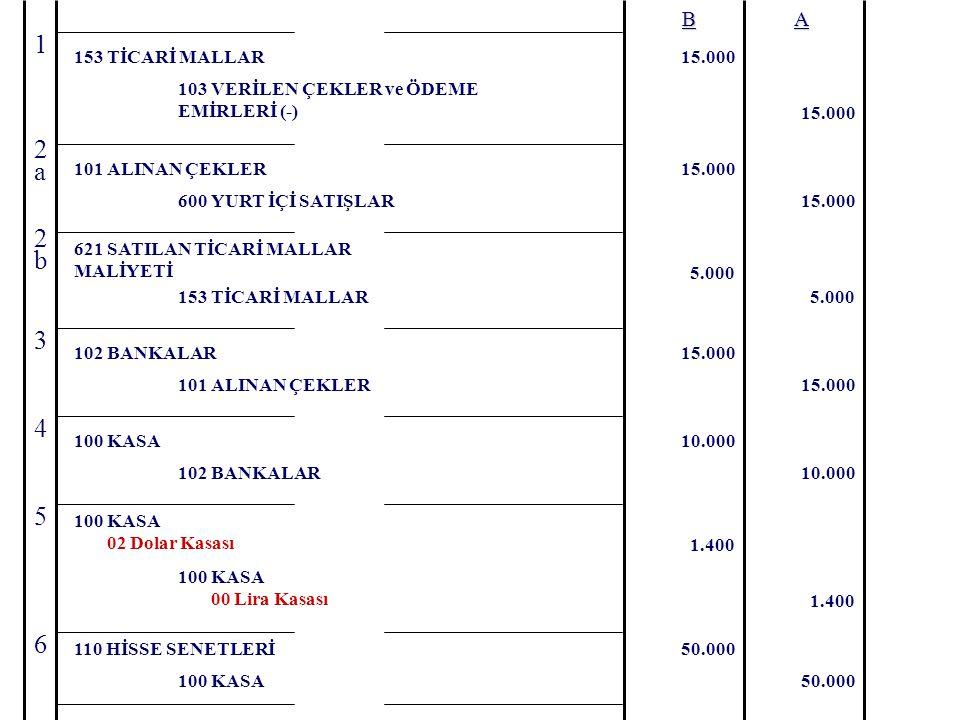 BA 103 VERİLEN ÇEKLER ve ÖDEME EMİRLERİ (-) 15.000 7 102 BANKALAR15.000 102 BANKALAR 655 MENKUL KIYMET SATIŞ ZARARLARI (-) 20.000 5.000 110 HİSSE SENETLERİ25.000 112 KAMU KESİMİ TAHVİL SENET BONOLARI 10.000 102 BANKALAR10.000 100 KASA11.500 112 KAMU KESİMİ TAHVİL SENET BONOLARI 642 FAİZ GELİRLERİ 10.000 1.500 8 9 10 100 KASA 00 Lira Kasası 750 700 100 KASA 02 Dolar Kasası 646 KAMBİYO KARLARI50 11