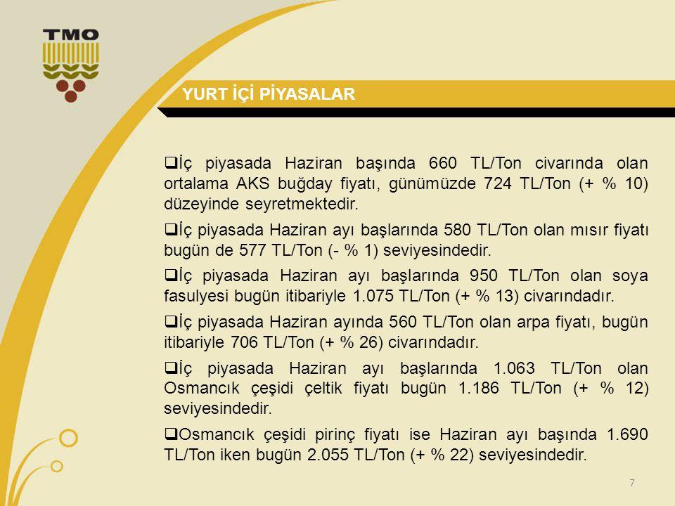 7  İç piyasada Haziran başında 660 TL/Ton civarında olan ortalama AKS buğday fiyatı, günümüzde 724 TL/Ton (+ % 10) düzeyinde seyretmektedir.