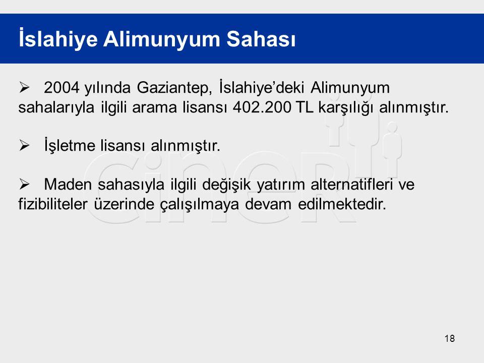 18 İslahiye Alimunyum Sahası  2004 yılında Gaziantep, İslahiye'deki Alimunyum sahalarıyla ilgili arama lisansı 402.200 TL karşılığı alınmıştır.  İşl