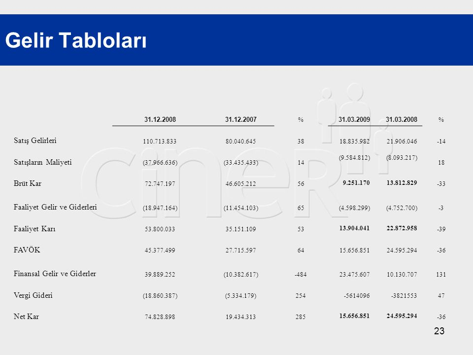 23 Gelir Tabloları 31.12.200831.12.2007 % 31.03.200931.03.2008 % Satış Gelirleri 110.713.83380.040.6453818.835.98221.906.046-14 Satışların Maliyeti (3