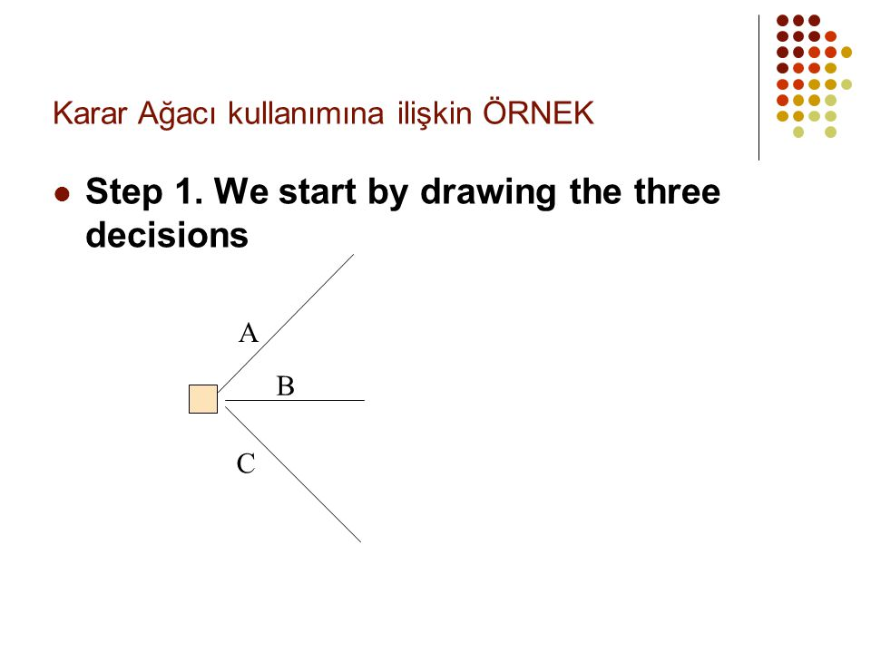 Karar Ağacı kullanımına ilişkin ÖRNEK  Step 1. We start by drawing the three decisions A B C