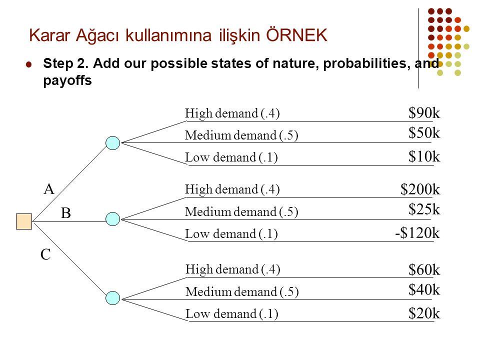 Karar Ağacı kullanımına ilişkin ÖRNEK  Step 2. Add our possible states of nature, probabilities, and payoffs A B C High demand (.4) Medium demand (.5