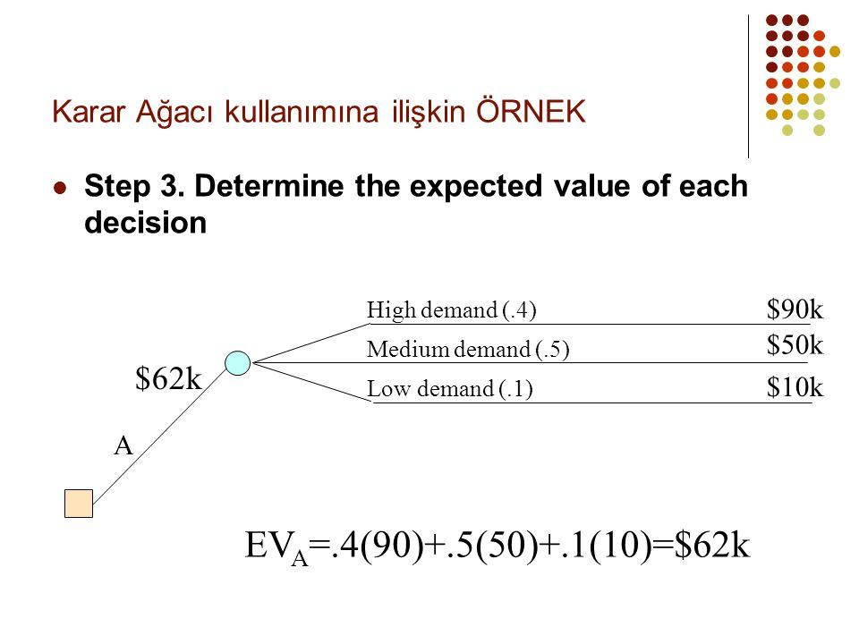 Karar Ağacı kullanımına ilişkin ÖRNEK  Step 3. Determine the expected value of each decision High demand (.4) Medium demand (.5) Low demand (.1) A $9