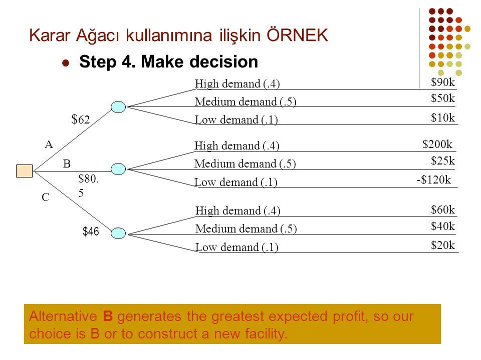 Karar Ağacı kullanımına ilişkin ÖRNEK  Step 4. Make decision High demand (.4) Medium demand (.5) Low demand (.1) High demand (.4) Medium demand (.5)
