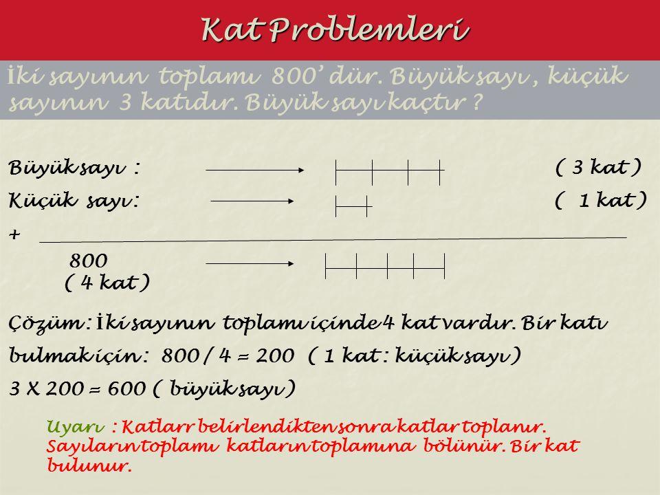 Kat Problemleri İ ki sayının toplamı 800' dür. Büyük sayı, küçük sayının 3 katıdır. Büyük sayı kaçtır ? Büyük sayı : ( 3 kat ) Küçük sayı : ( 1 kat )