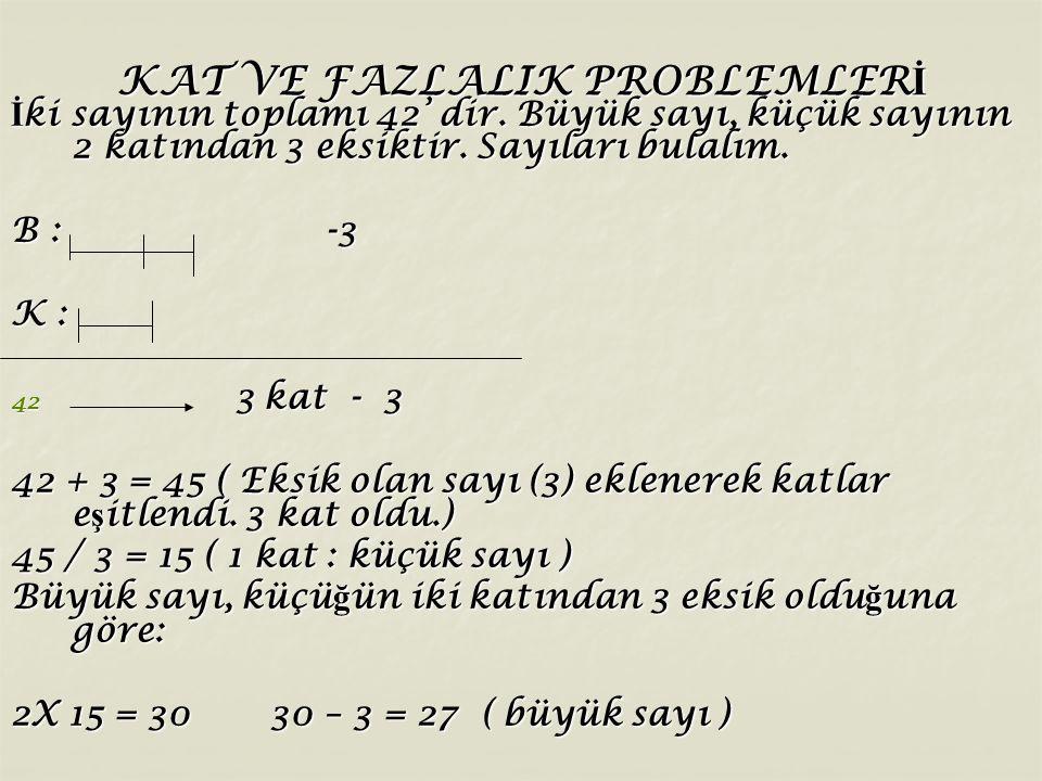 KAT VE FAZLALIK PROBLEMLER İ İ ki sayının toplamı 42' dir. Büyük sayı, küçük sayının 2 katından 3 eksiktir. Sayıları bulalım. B : -3 K : 42 3 kat - 3