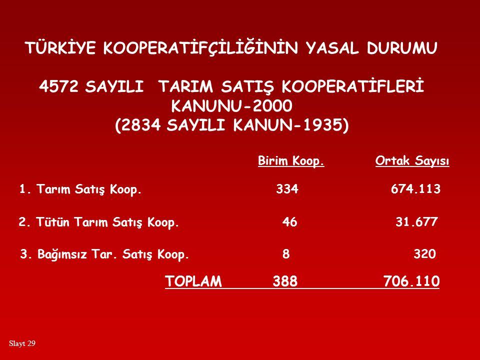 TÜRKİYE KOOPERATİFÇİLİĞİNİN YASAL DURUMU 4572 SAYILI TARIM SATIŞ KOOPERATİFLERİ KANUNU-2000 (2834 SAYILI KANUN-1935) Birim Koop.