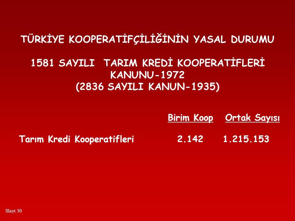 TÜRKİYE KOOPERATİFÇİLİĞİNİN YASAL DURUMU 1581 SAYILI TARIM KREDİ KOOPERATİFLERİ KANUNU-1972 (2836 SAYILI KANUN-1935) Birim Koop Ortak Sayısı Tarım Kredi Kooperatifleri 2.142 1.215.153 Slayt 30