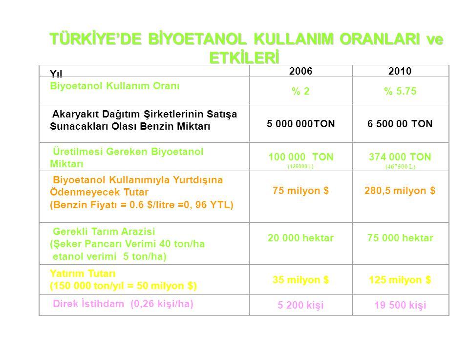 TÜRKİYE'DE BİYOETANOL KULLANIM ORANLARI ve ETKİLERİ Yıl 20062010 Biyoetanol Kullanım Oranı % 2% 5.75 Akaryakıt Dağıtım Şirketlerinin Satışa Sunacakları Olası Benzin Miktarı 5 000 000TON6 500 00 TON Üretilmesi Gereken Biyoetanol Miktarı 100 000 TON (125000 L) 374 000 TON (467500 L) Biyoetanol Kullanımıyla Yurtdışına Ödenmeyecek Tutar (Benzin Fiyatı = 0.6 $/litre =0, 96 YTL) 75 milyon $280,5 milyon $ Gerekli Tarım Arazisi (Şeker Pancarı Verimi 40 ton/ha etanol verimi 5 ton/ha) 20 000 hektar75 000 hektar Yatırım Tutarı (150 000 ton/yıl = 50 milyon $) 35 milyon $125 milyon $ Direk İstihdam (0,26 kişi/ha) 5 200 kişi19 500 kişi