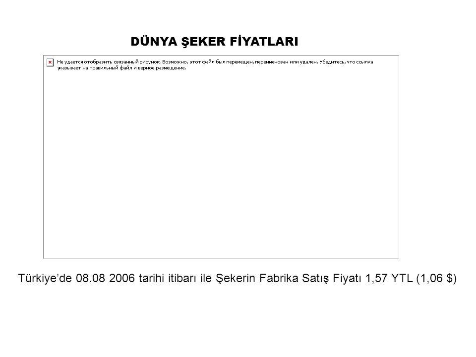 DÜNYA ŞEKER FİYATLARI Türkiye'de 08.08 2006 tarihi itibarı ile Şekerin Fabrika Satış Fiyatı 1,57 YTL (1,06 $)