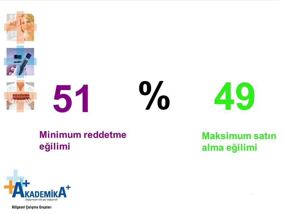% 51 Minimum reddetme eğilimi 49 Maksimum satın alma eğilimi