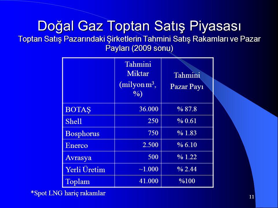 11 Doğal Gaz Toptan Satış Piyasası Toptan Satış Pazarındaki Şirketlerin Tahmini Satış Rakamları ve Pazar Payları (2009 sonu) *Spot LNG hariç rakamlar