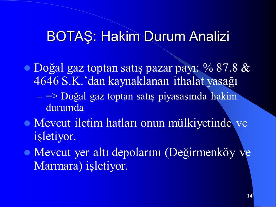14 BOTAŞ: Hakim Durum Analizi  Doğal gaz toptan satış pazar payı: % 87.8 & 4646 S.K.'dan kaynaklanan ithalat yasağı – => Doğal gaz toptan satış piyas