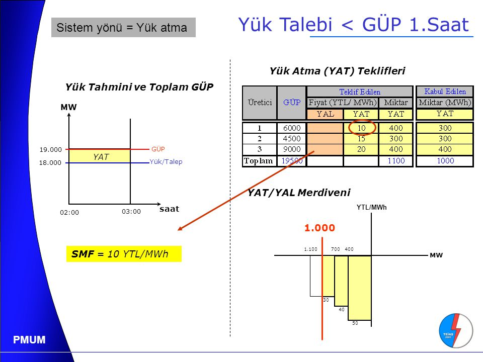 PMUM YAT SMF = 10 YTL/MWh Yük Talebi < GÜP 1.Saat Yük Atma (YAT) Teklifleri 18.000 Yük/Talep Yük Tahmini ve Toplam GÜP 19.000 03:00 02:00 saat MW GÜP 4007001.100 50 40 30 MW YTL/MWh 1.000 YAT/YAL Merdiveni Sistem yönü = Yük atma