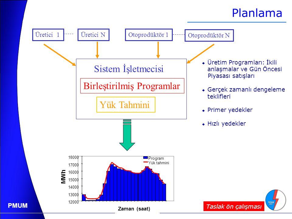 PMUM Üretici 1Üretici NOtoprodüktör 1 Otoprodüktör N Sistem İşletmecisi Birleştirilmiş Programlar Yük Tahmini 12000 13000 14000 15000 16000 17000 18000 Time MWh Program Yük tahmini Planlama  Üretim Programları: İkili anlaşmalar ve Gün Öncesi Piyasası satışları  Gerçek zamanlı dengeleme teklifleri  Primer yedekler  Hızlı yedekler Zaman (saat) Taslak ön çalışması