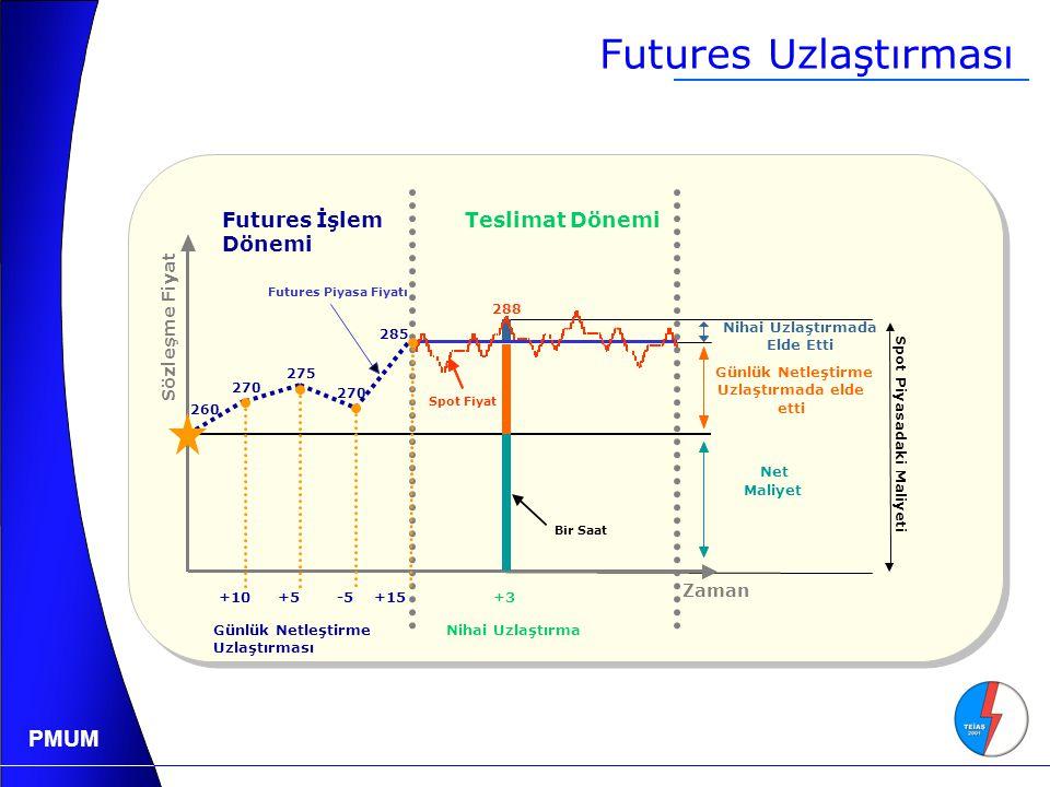 PMUM 260 270 275 +10+5 -5 +15 Günlük Netleştirme Uzlaştırması Nihai Uzlaştırma Futures İşlem Dönemi Teslimat Dönemi Spot Fiyat Zaman Futures Piyasa Fiyatı 288 +3 Nihai Uzlaştırmada Elde Etti Günlük Netleştirme Uzlaştırmada elde etti Net Maliyet Bir Saat 285 Spot Piyasadaki Maliyeti Sözleşme Fiyat Futures Uzlaştırması