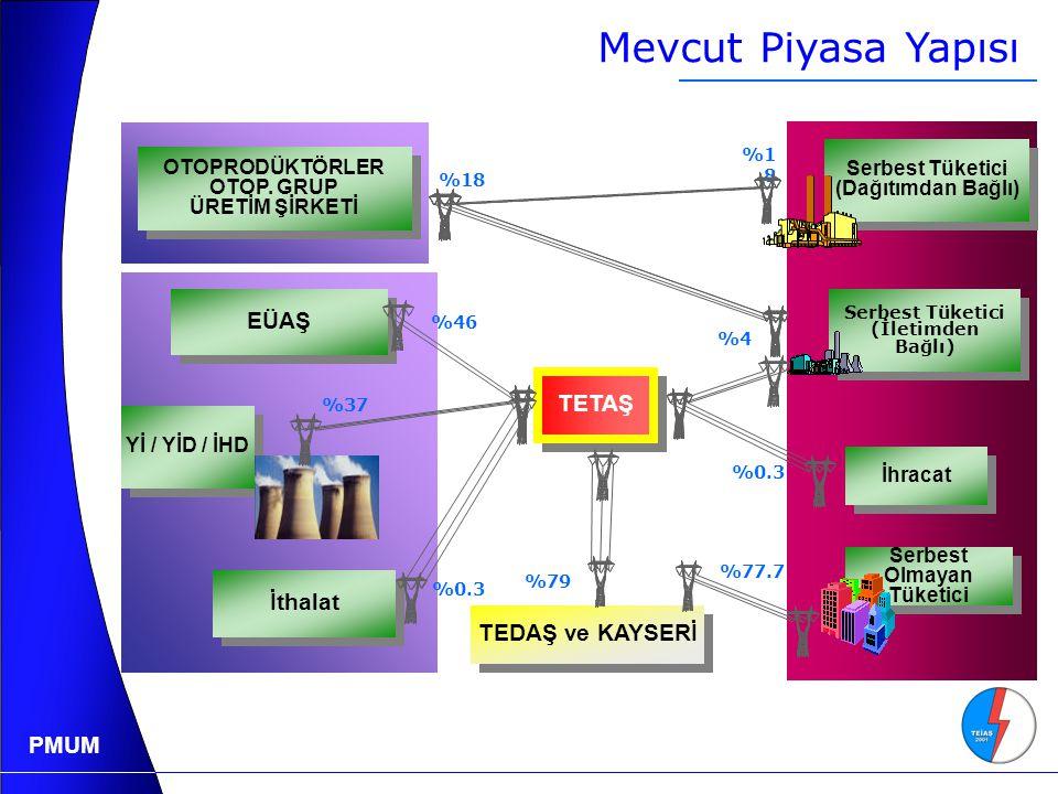 PMUM EÜAŞ Yİ / YİD / İHD İthalat OTOPRODÜKTÖRLER OTOP.