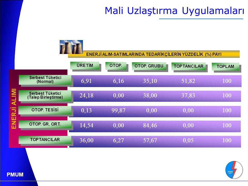 PMUM ENERJİ ALIMI OTOP.GR. ORT.