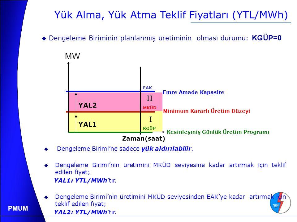 PMUM Yük Alma, Yük Atma Teklif Fiyatları (YTL/MWh) YAL1 YAL2 Zaman(saat) EAK MKÜD KGÜP  Dengeleme Birimi'ne sadece yük aldırılabilir.
