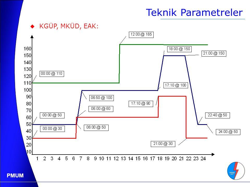 PMUM Teknik Parametreler  KGÜP, MKÜD, EAK: