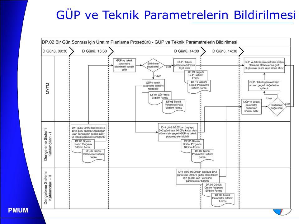 PMUM GÜP ve Teknik Parametrelerin Bildirilmesi