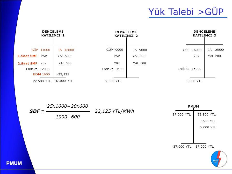 PMUM 22.500 YTL DENGELEME KATILIMCI 1 DENGELEME KATILIMCI 2 DENGELEME KATILIMCI 3 GÜP 11000 GÜP 9000 GÜP 16000İA 12600 İA 9000 İA 16000 9.500 YTL5.000 YTL PMUM 25x1000+20x600 1000+600 SDF = =23,125 YTL/MWh 37.000 YTL Yük Talebi >GÜP YAL 50020x YAL 100 YAL 500 25x YAL 300YAL 200 22.500 YTL 9.500 YTL 5.000 YTL EDM 1600 Endeks 12000 x23,125 37.000 YTL Endeks 9400 Endeks 16200 1.Saat SMF 2.Saat SMF
