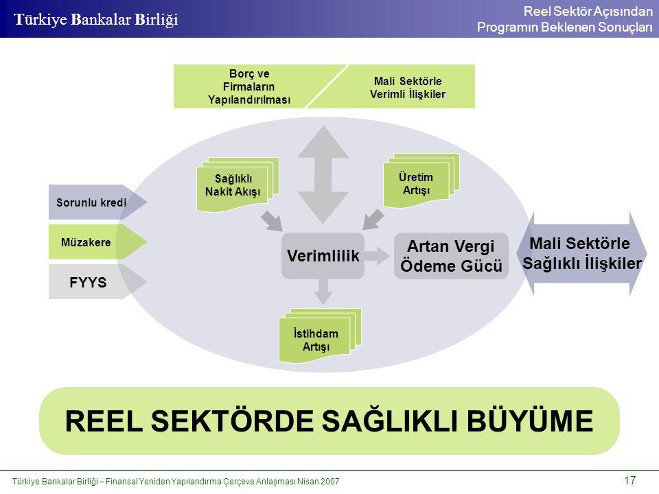 Türkiye Bankalar Birliği – Finansal Yeniden Yapılandırma Çerçeve Anlaşması Nisan 2007 17 Türkiye Bankalar Birliği Reel Sektör Açısından Programın Bekl