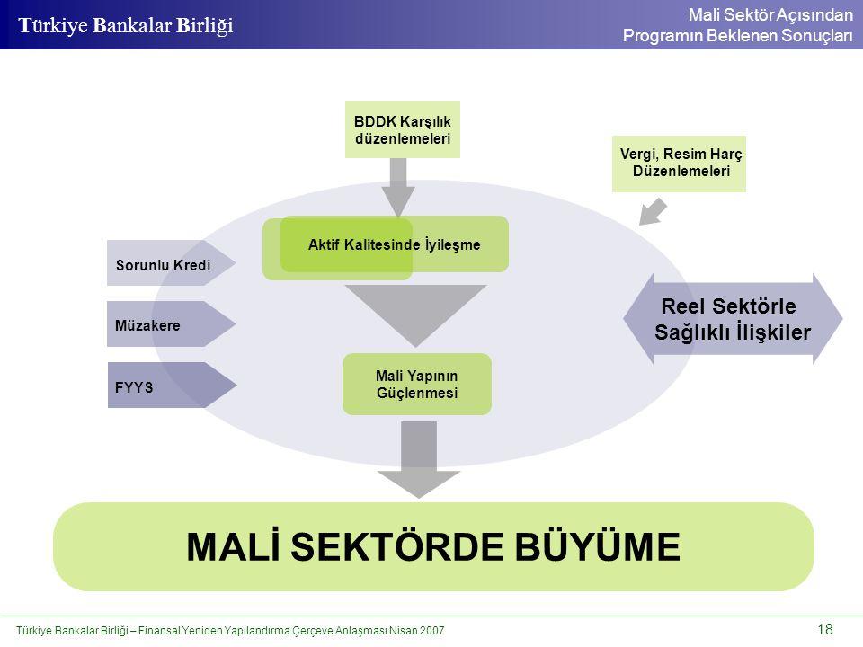 Türkiye Bankalar Birliği – Finansal Yeniden Yapılandırma Çerçeve Anlaşması Nisan 2007 18 Türkiye Bankalar Birliği Sorunlu Kredi Müzakere FYYS BDDK Kar