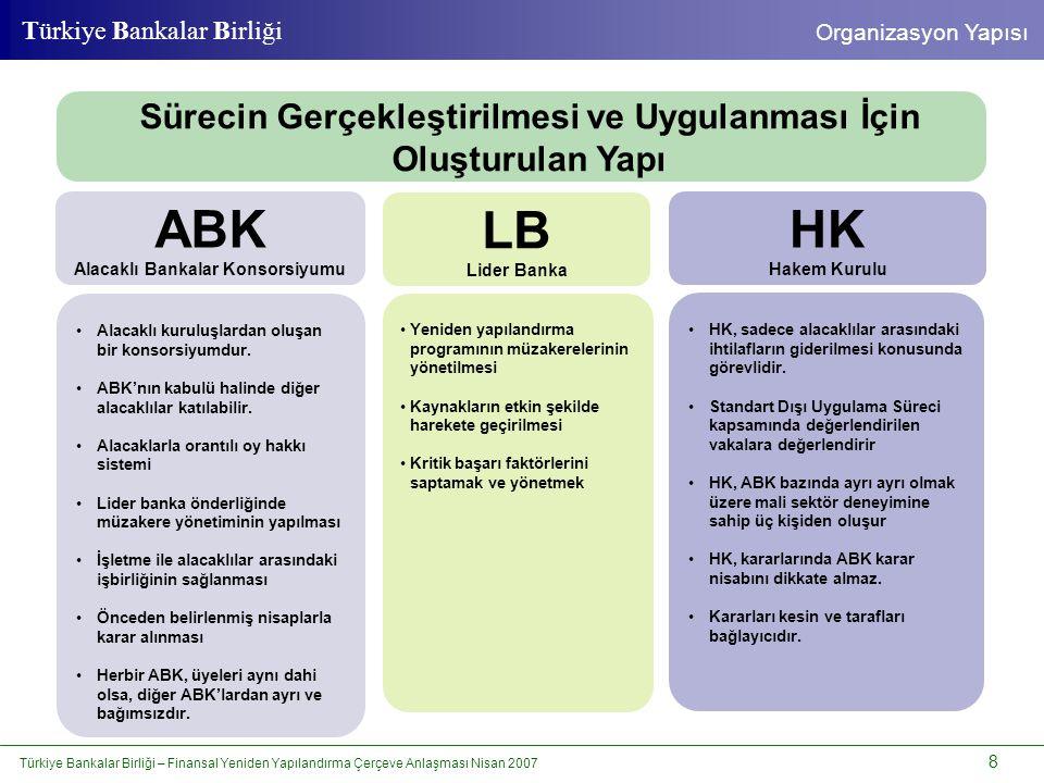 Türkiye Bankalar Birliği – Finansal Yeniden Yapılandırma Çerçeve Anlaşması Nisan 2007 9 Türkiye Bankalar Birliği FYYS'nin Uygulama Süreci UYGULAMA SÜRECİ PRENSİPLERİ • Mikro ve Küçük İşletmeler ile < 750.0000,-YTL ve daha altında borcu bulunan Orta Büyüklükteki İşletmelere sadece Standart FYYS, • Orta Büyüklükteki İşletme olarak sınıflandırılan işletmelerden > 750.000,-YTL borcu bulunanlara Standart Dışı FYYS; işletme ister ve ABK uygun görürse Standart FYYS, • Mikro ve Küçük İşletme olarak sınıflandırılan işletmelerden > 750.000,- YTL borcu bulunanlara işletme ister ve ABK uygun görürse Standart Dışı FYYS düzenlenebilir.