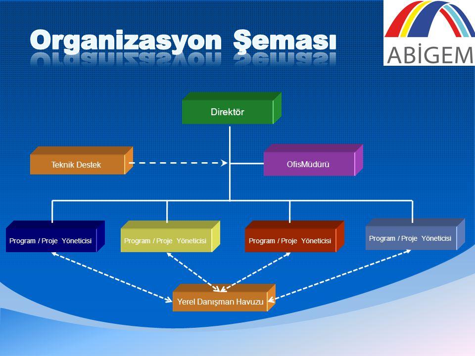 OfisMüdürü Teknik Destek Program / Proje Yöneticisi Direktör Program / Proje Yöneticisi Yerel Danışman Havuzu