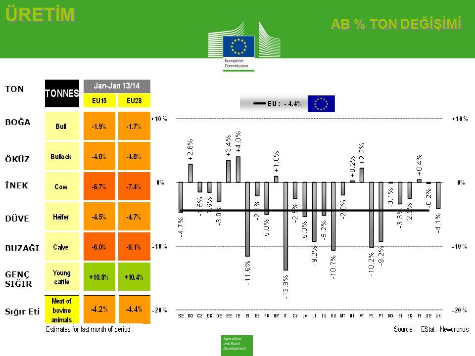 AB DEĞİŞİM ERKEK BESİLİK SIĞIR AB DEĞİŞİM ERKEK BESİLİK SIĞIR CANLI HAYVAN FİYATLARI Erkek besilik sığır (6-12 ay; ≤ 300 kg - € / 100 kg canlı ağırlık)