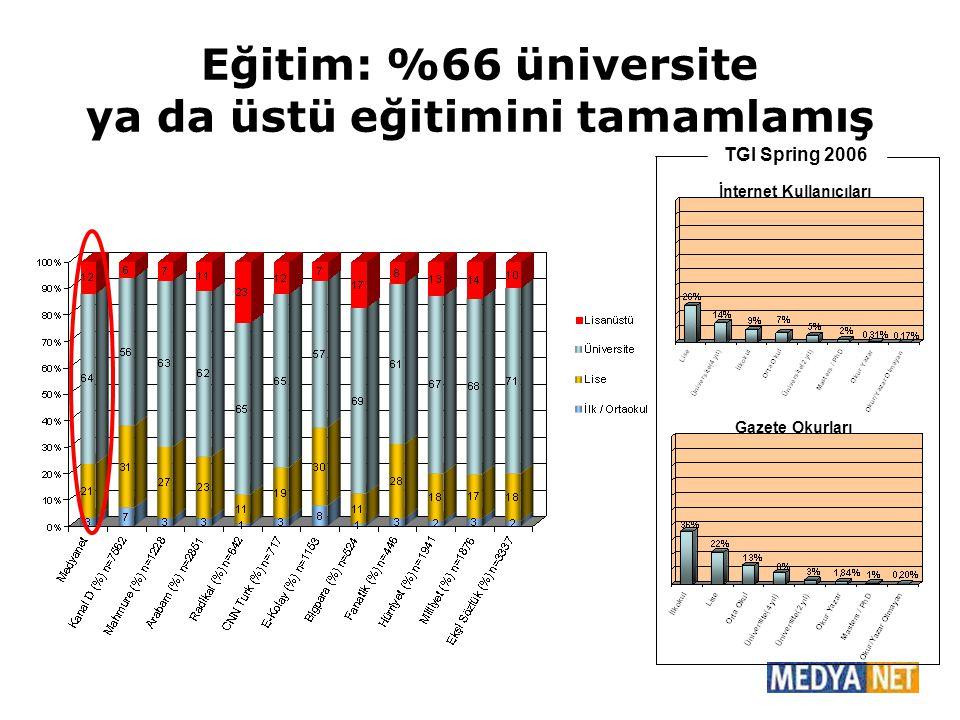 Eğitim: %66 üniversite ya da üstü eğitimini tamamlamış TGI Spring 2006 Gazete Okurları İnternet Kullanıcıları