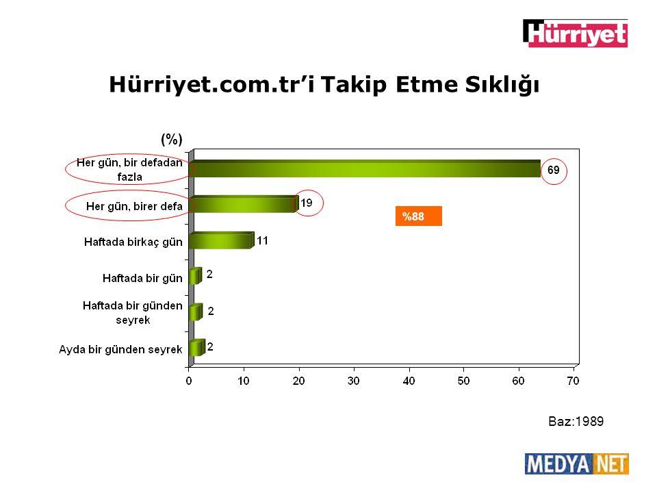 Hürriyet.com.tr'i Takip Etme Sıklığı (%) Baz:1989 69 %88