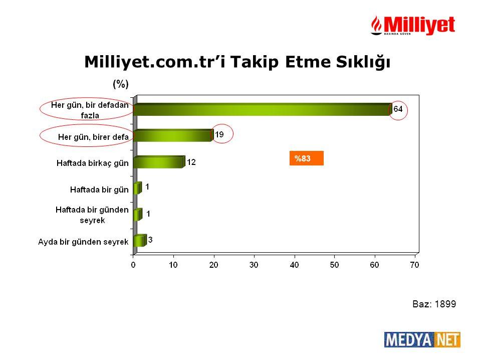 (%) Baz: 1899 %83 Milliyet.com.tr'i Takip Etme Sıklığı