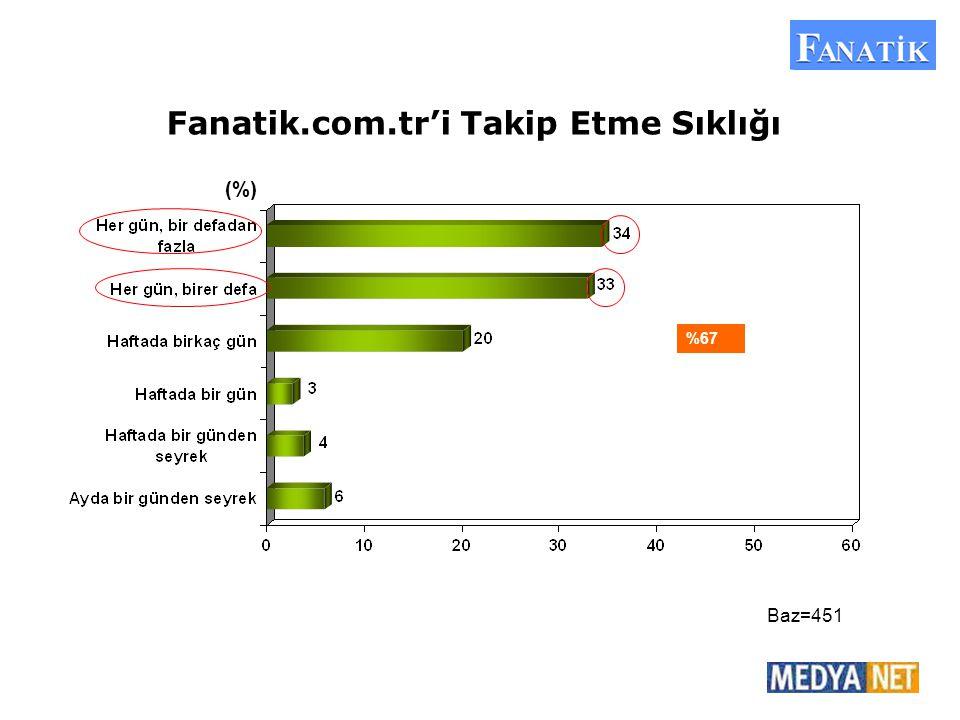 (%) Baz=451 %67 Fanatik.com.tr'i Takip Etme Sıklığı