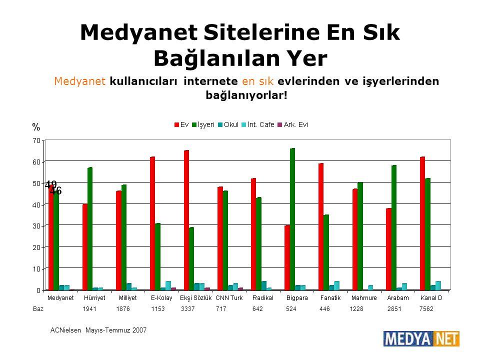 Medyanet Sitelerine En Sık Bağlanılan Yer ACNielsen Mayıs-Temmuz 2007 % Medyanet kullanıcıları internete en sık evlerinden ve işyerlerinden bağlanıyor