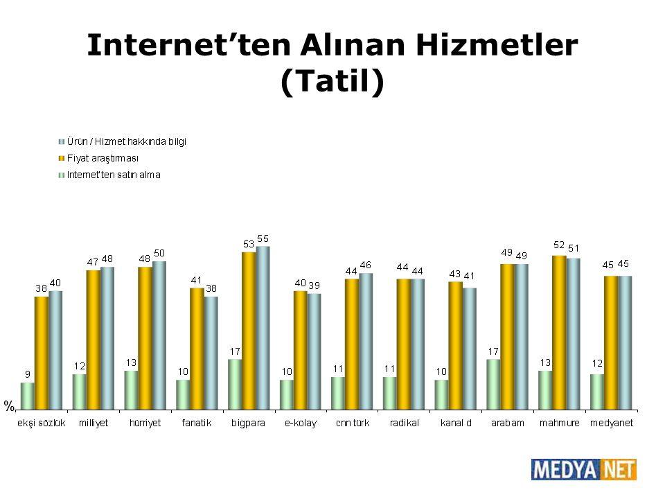 Internet'ten Alınan Hizmetler (Tatil) %